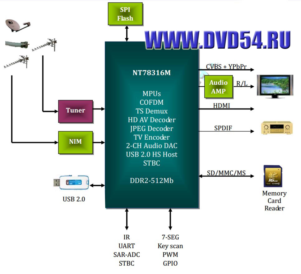 схема и ремонт пульта для dvd приставки