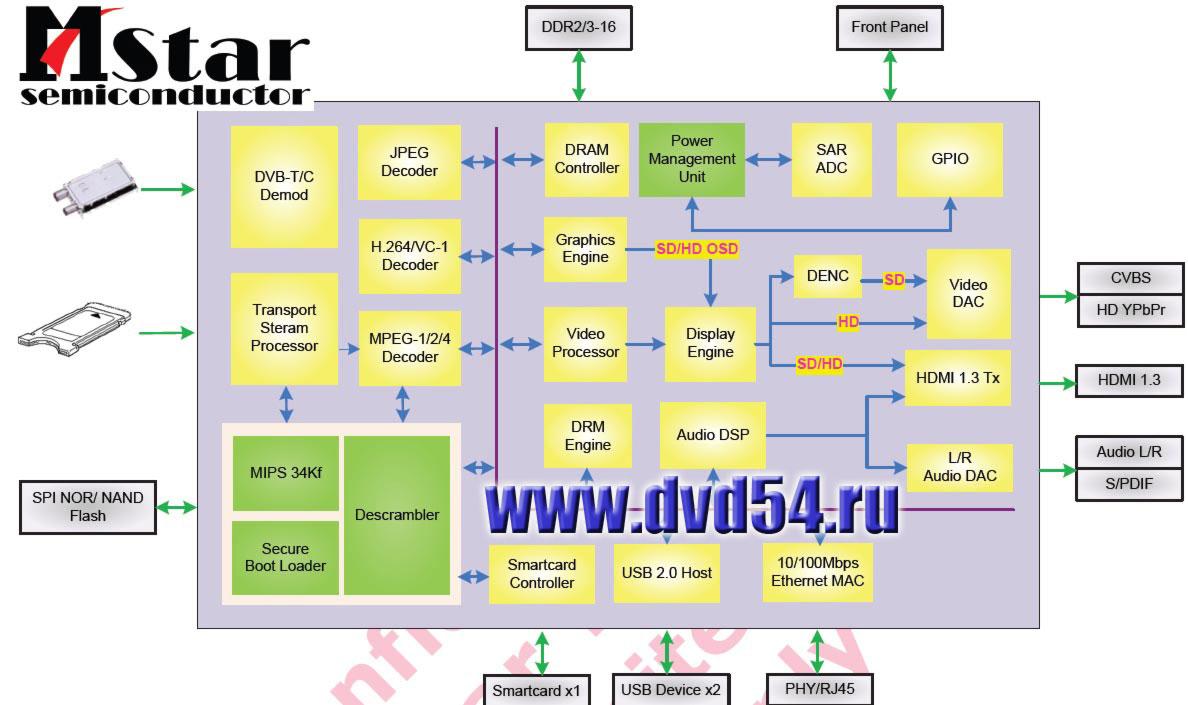 Ремонт цифровой приставки dvb t2 своими руками