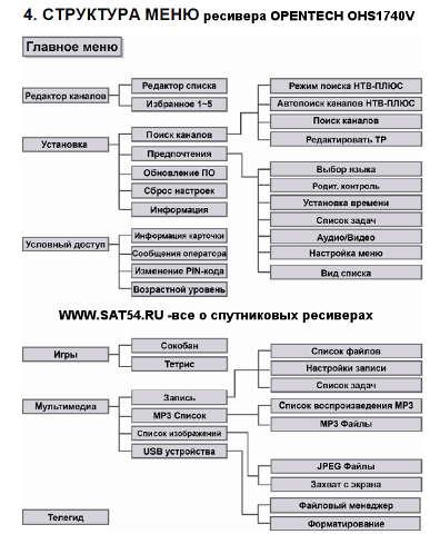 Структурная схема меню