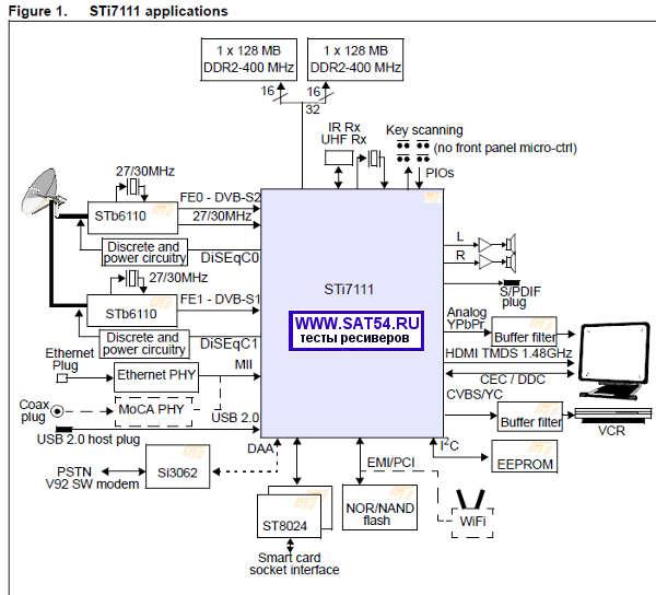 Блок схема ресивера Opentech