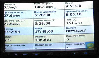 Маршрутный компьютер МИРКОМ-200 на www.dvd54.ru